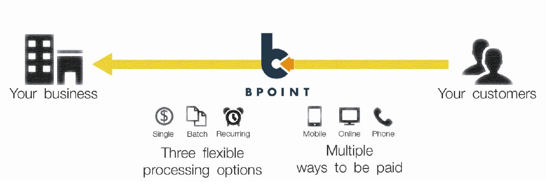 Commonwealth Bank Group - BPOINT